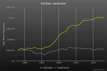 RapStats_kitchenbedroom-430