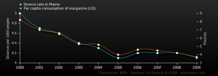 Divorce-rate-in-maine_per-capita-consumption-of-margarine-us