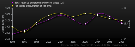 Total-revenue-generated-by-bowling-alleys-us_per-capita-consumption-of-fish-us